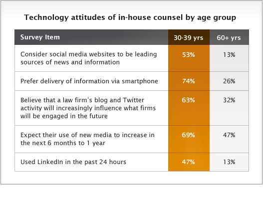 Technology attitudes of in-house counsel by age